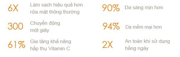 vi-sao-mun-duoi-da-khong-tri-het-may-rua-mat-clarisonic-review