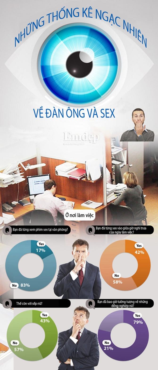 Những thống kê ngạc nhiên về đàn ông và chuyện ấy!