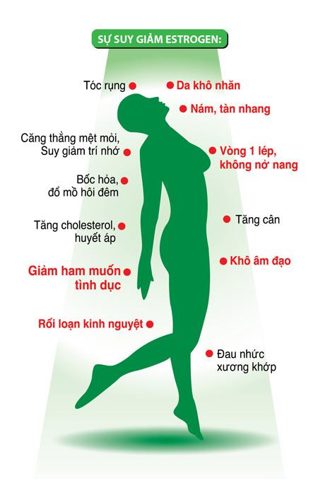 Cách nhận biết và điều trị sớm bệnh rối loạn nội tiết tố nữ