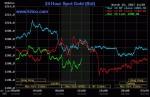 Giá vàng hôm nay 16/3: Tăng vọt, phòng thủ trước thời kỳ biến động mới