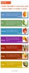 7 loại quả cung cấp nhiều vitamin C nhất giúp bạn dưỡng da trắng hồng từ bên trong