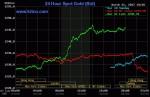 Giá vàng hôm nay 22/3: Lên đỉnh sau cú tăng gấp