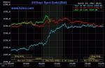 Giá vàng hôm nay 24/3: Tăng giá, chờ bước ngoặt Donald Trump