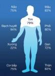 Các chất quan trọng hay bị thiếu hụt trong dịp Tết khiến suy nhược cơ thể