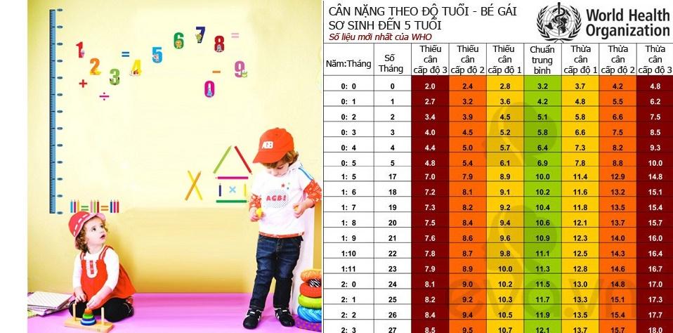 Bảng cân nặng bé gái từ 0-5 tuổi theo tiêu chuẩn WHO mới nhất, bố mẹ nên cập nhật