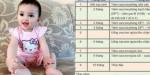 Bảng dự trù KINH PHÍ nuôi con trong 1 năm đầu đời, các mẹ xem đi để CÀY CUỐC nuôi con nè!!