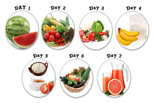 Giàm 7kg trong vòng 1 tuần với chế độ ăn kiêng chuẩn Mỹ: General Motors Diet (GM)